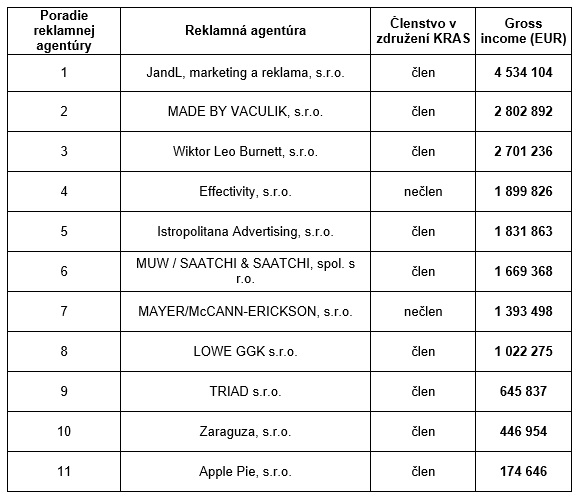 Rebríček TOP ADVERTISING AGENCIES 2014 - zdroj-BDO